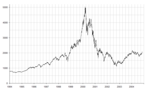 NASDAQ IXIC - dot-com bubble