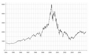 NASDAQ IXIC - dot-com bubble