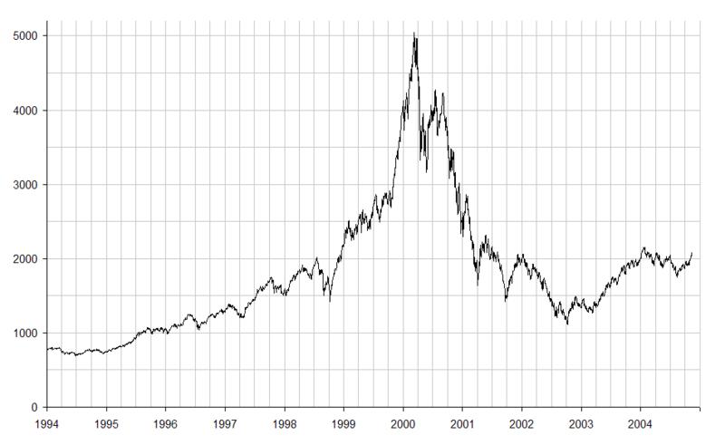 800px-NASDAQ_IXIC_-_dot-com_bubble.png
