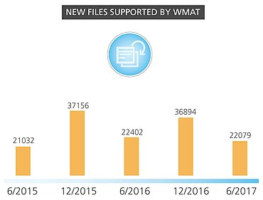 New files supported by WMAT
