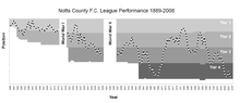 Notts County FC league results 1889-2008.PNG