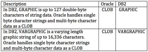 Ora DB2 Graphic Data Types.jpg