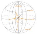 Parameter curves on a sphere.png