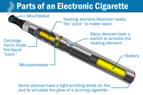 Parts of a second-generation e-cigarette.