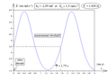 Pendule pesant simple - diagramme horaire de vitesse par intégration numérique - ter.png