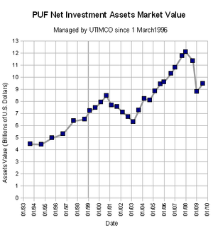 Permanent University Fund - PUF fiduciary assets, 1993-2008