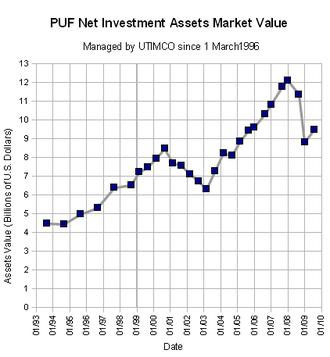 Permanent University Fund - PUF fiduciary assets, 1993-2008