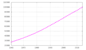 Population growth of the Philippines.