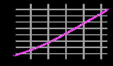 Evoluzione demografia dal 1961 al 2003
