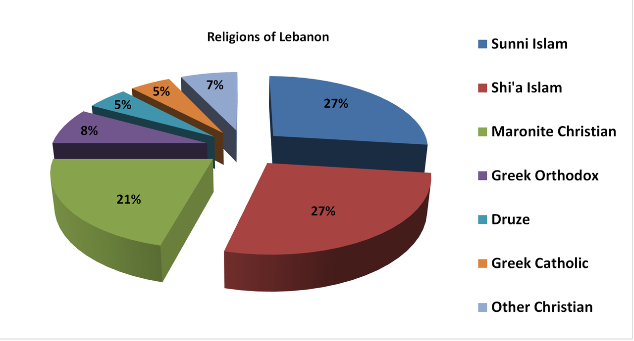 FilePie Chart Showing Religions Of Lebanon By Percentage Of - The main religions