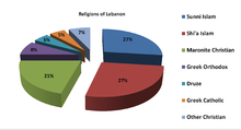 Religion In Lebanon Wikipedia - Religion chart 2016