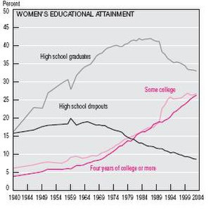 Pink-collar worker - This graph shows the increase in women graduating high school and attending college, while there is a decrease in high school dropouts.