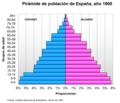 Pirámide de población de España (1900).png