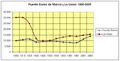 Poblacion-Fuente-Alamo-de-Murcia-La-Union-1900-2005.png