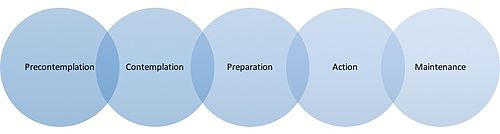 Graph consisting of circles describing the stages involved in the process of behaviour change