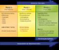 Projektablauf der LEEN-Netzwerke.png