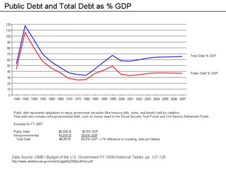 Talk:United States public debt/Archive 2 - Wikipedia