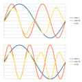 Ring modulation sine waves 2 and 3.png