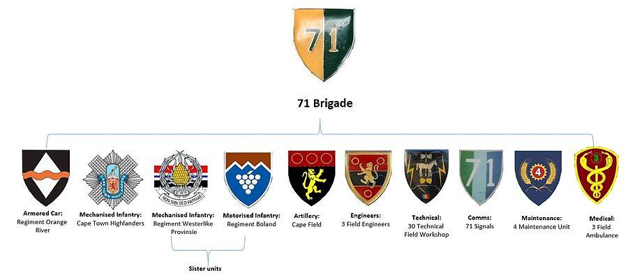 SADF 7 Division 71 Brigade structure