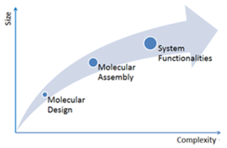 Molecular engineering - Molecular engineering deals with material development efforts in emerging technologies that require rigorous rational molecular design approaches towards systems of high complexity.