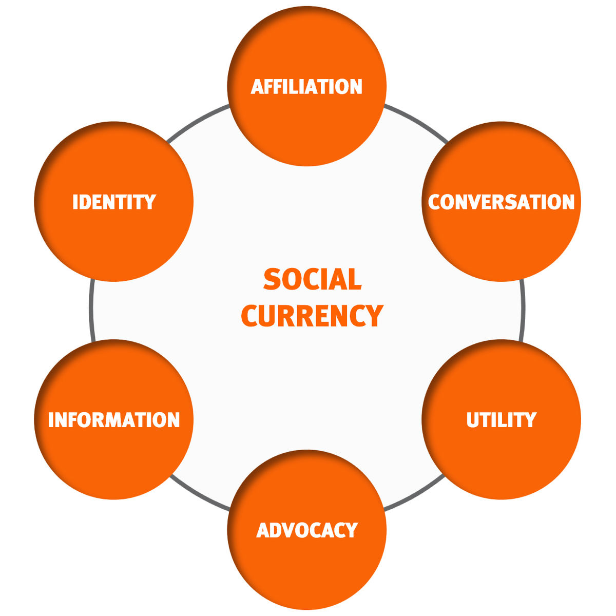 Social Currency Wikipedia border=