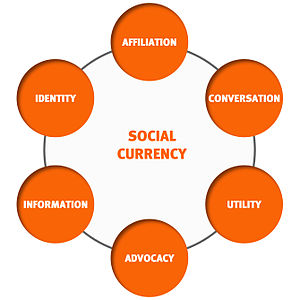 levers or dimensions of social currency