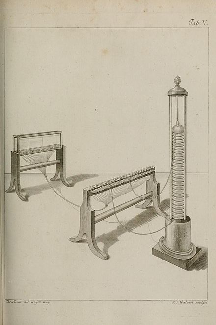 Sommering's electric telegraph in 1809 Soemmerring 1810 telegraph overview.jpg