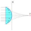 Spheric.planar.convex.lens.png