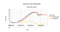 Stats-sewiki-2015-08-25-edits-per-article.png