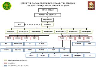 file struktur bagan osis sma negeri 14 jakarta (resmi) png Bagan Struktur Di Industri other resolutions 320 × 227 pixels