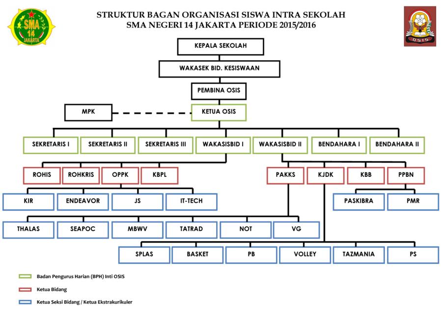 sma negeri 14 jakarta wikipedia bahasa indonesia, ensiklopedia bebas Bagan Struktur Di Industri struktur bagan osis sma negeri 14 jakarta (resmi) png