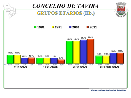 Nº de habitantes por grupos etários – de  1981 a 2011