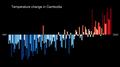 Temperature Bar Chart Asia-Cambodia--1901-2020--2021-07-13.png