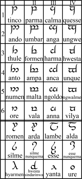 Constructed script - The Tengwar script constructed for Tolkien's languages. He also created a mode for English.