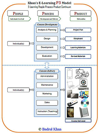 Badrul Khan - In e-learning, people are involved in the process of creating e-learning materials and making them available to a specified audience. The People–Process–Product Continuum or P3 Model can be used to map a comprehensive picture of e-learning.