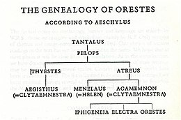 The Genealogy of Orestes.jpg