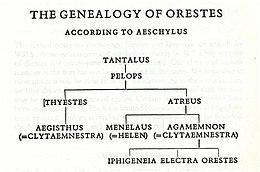 La genealogía de Orestes.jpg