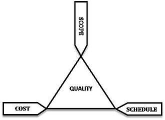 Quality (business) - The project management triangle view on quality