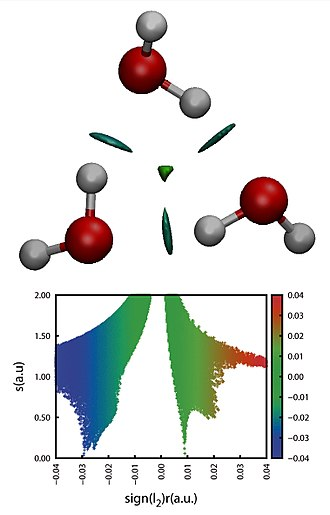 Non-covalent interactions index - NCI representation in 3D and 2D of a three water molecules cluster