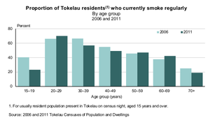 Smoking in Tokelau - Smoking by age, 2006-2011