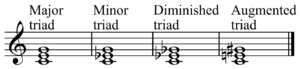 Triad (music) - Image: Type of triads 2