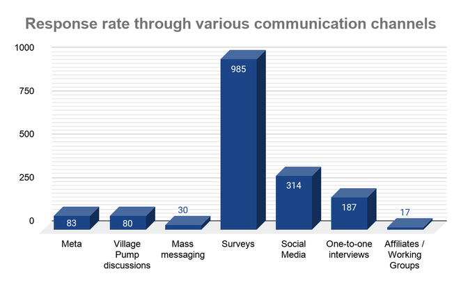 UCoC comprehensive summary - Response from various communication channels.png