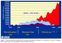 A U.S.G.S. graph of global rare-earth-oxide production trends, 1956–2008.