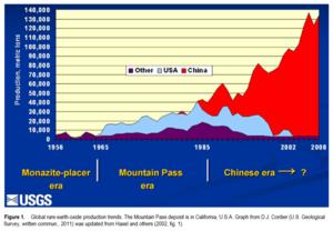 Rare-earth mineral - Rare-earth oxides production (USGS)