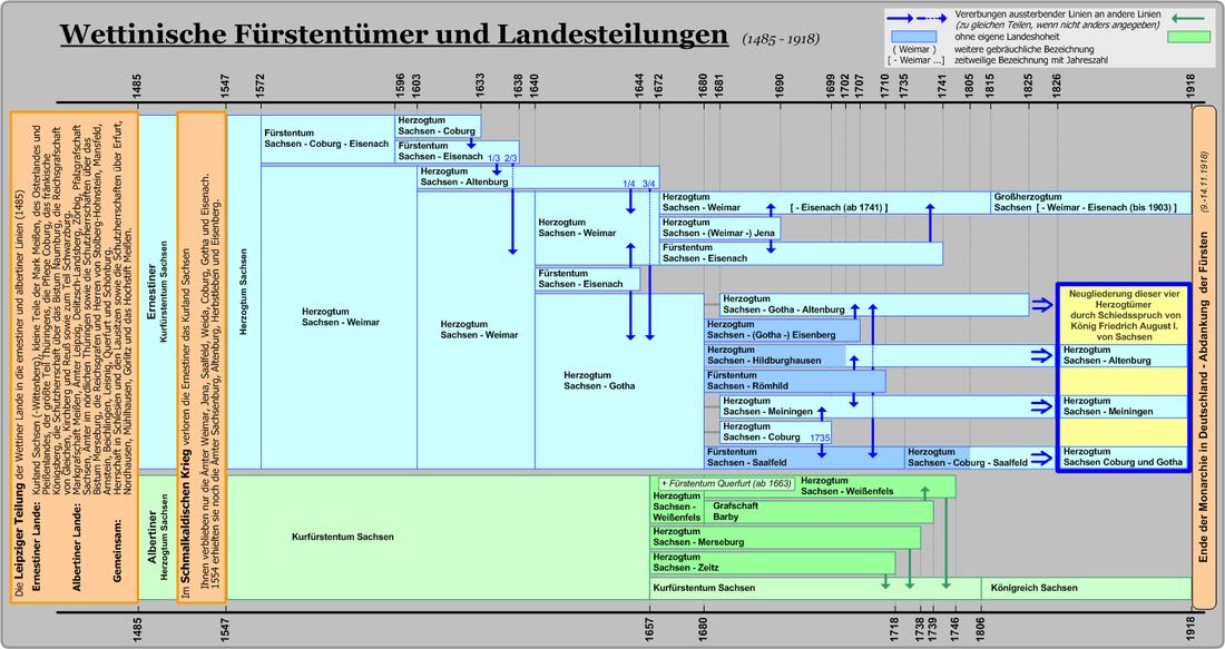 Zweige der Ernestiner und Albertiner Linien seit 1485