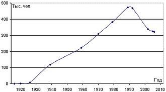 ムルマンスクの人口動向