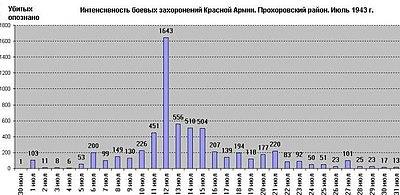 Захоронения. Прохоровский р-н (для Википедии).JPG