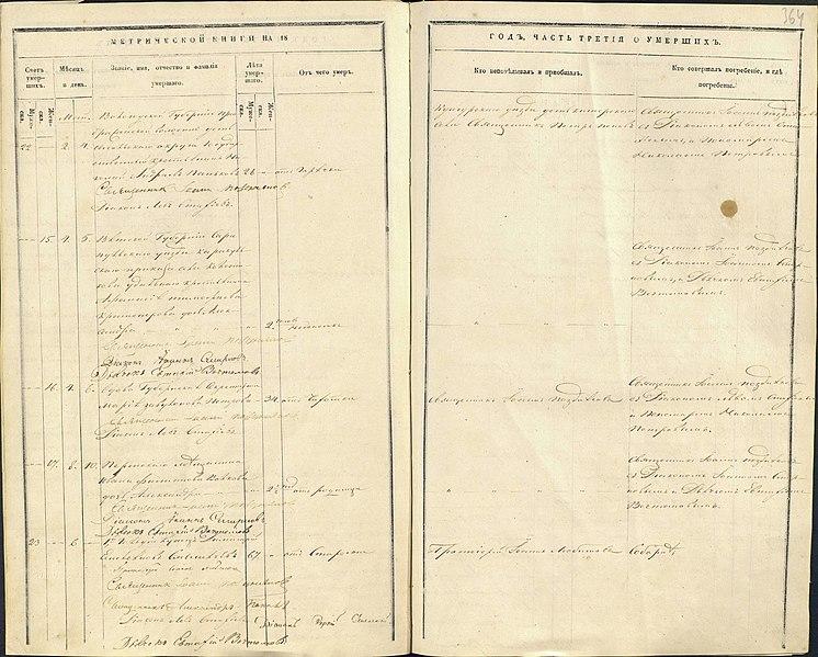 File:Метрическая книга Петропавловский собор в Перми 1857-05 умершие.jpg
