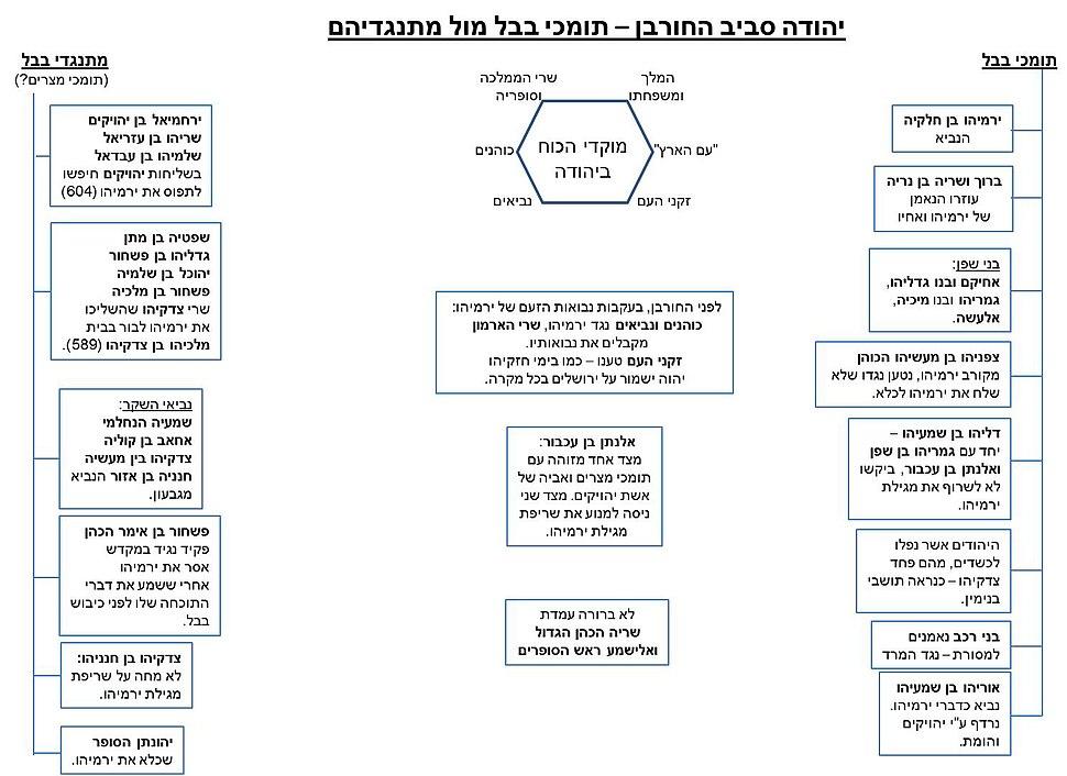 תומכי בבל ומתנגדיה סביב חורבן בית ראשון