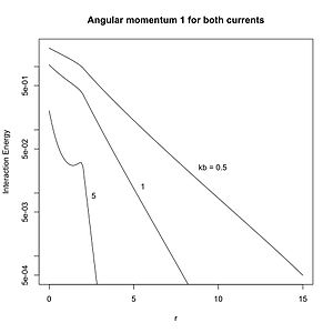 Static forces and virtual-particle exchange - Image: 100927c Angular momentum 11
